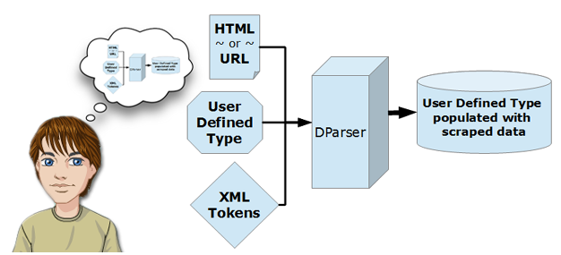 The DParser Text Parser