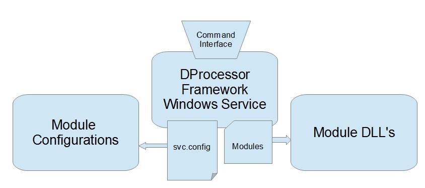 DProcessor Framework Main Components