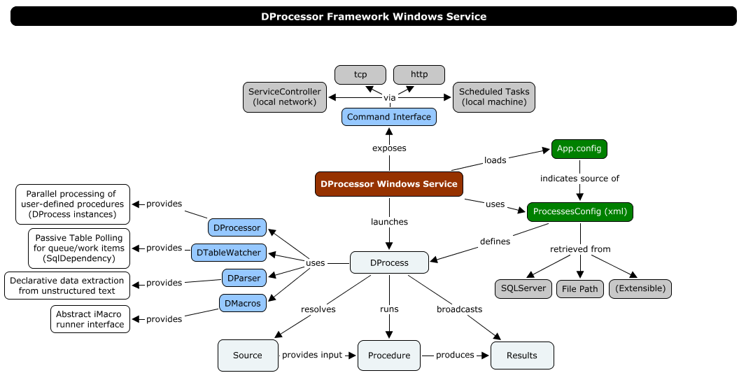 DProcessor Framework Internal Architecture