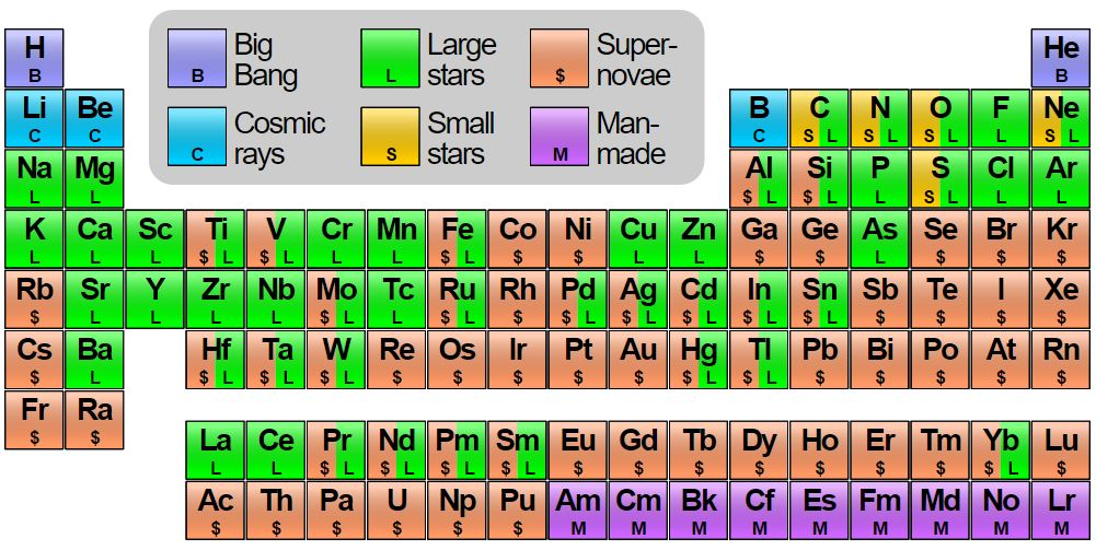 The periodic table of elements, color coded to show what processes in the universe produce atoms.